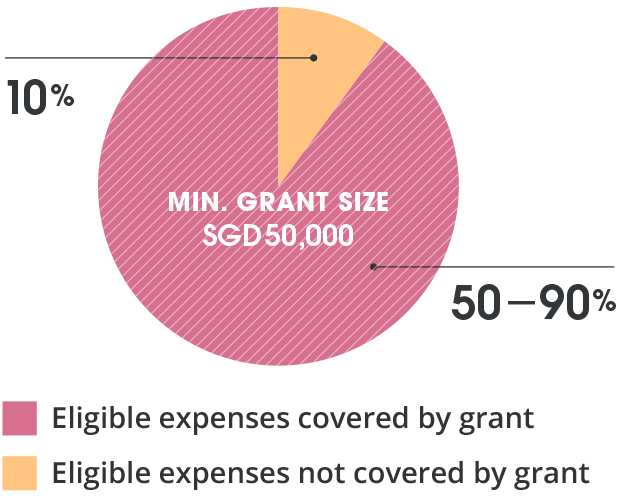 The image illustrates the Funding Guidelines. Project's minimum grant size must be SGD$50,000. The grant covers between 50% to 90% of the eligible expenses.