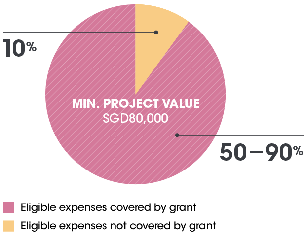 The image illustrates the Funding Guidelines. Minimum project/programme value must be SGD80,000. The Grant covers between 50% to 90% of the eligible expenses.