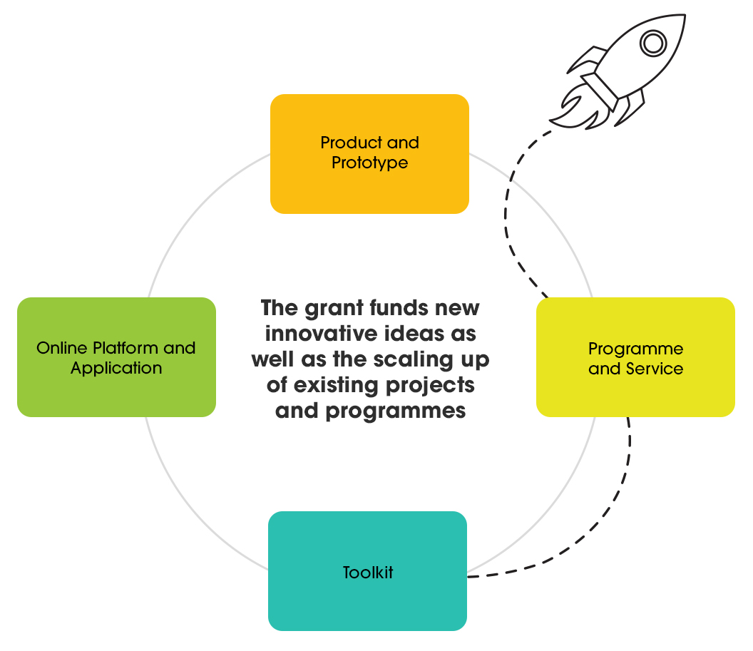 The Grant funds new innovative ideas and supports scaling up of existing projects/programmes such as development and adaptation of products, prototypes and toolkits, online platforms and applications, and programmes/new service models.